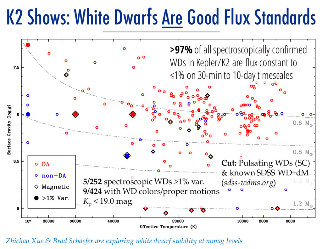 K2 Shows: White Dwarfs Are Good Flux Standards ...