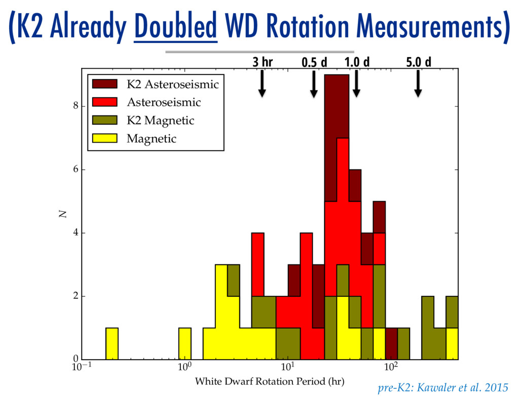 (K2 Already Doubled WD Rotation Measurements) 1...