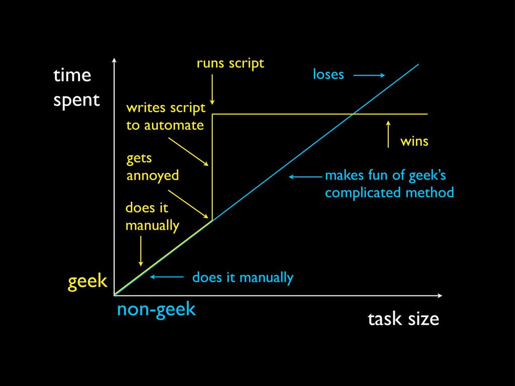 time spent task size non-geek geek does it manu...