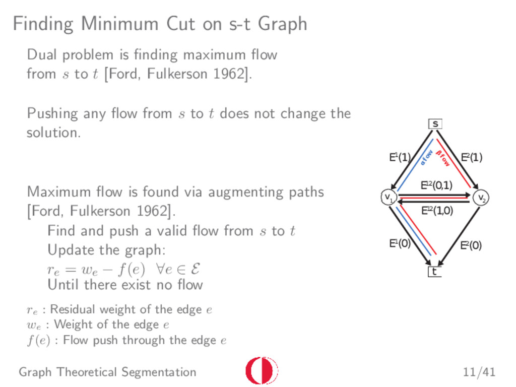 Finding Minimum Cut on s-t Graph Dual problem i...