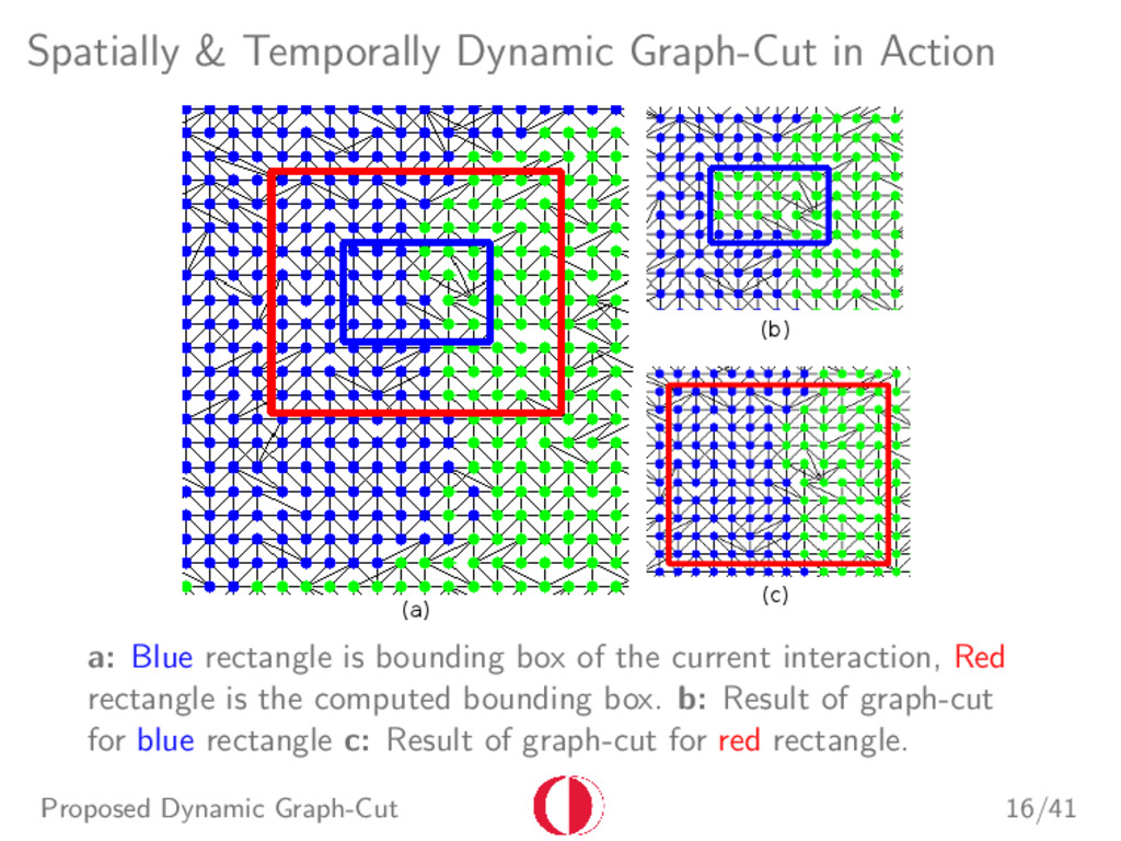 Spatially & Temporally Dynamic Graph-Cut in Act...