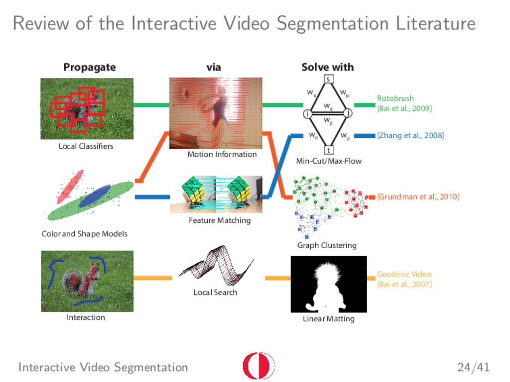 Review of the Interactive Video Segmentation Li...