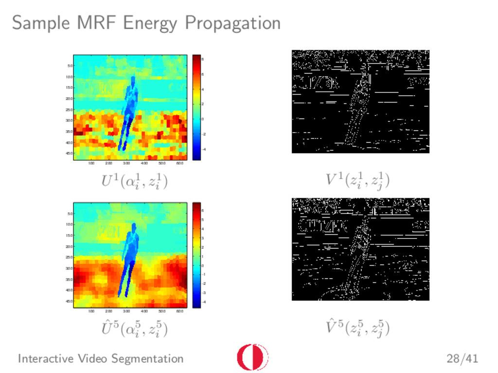 Sample MRF Energy Propagation 100 200 300 400 5...