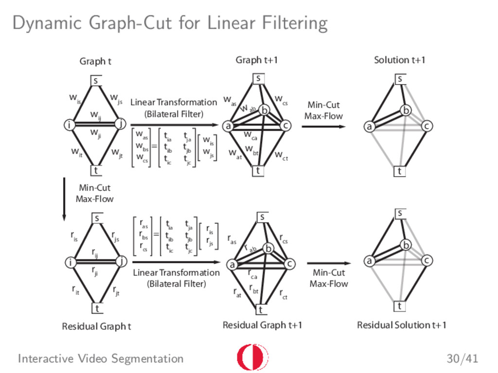 Dynamic Graph-Cut for Linear Filtering t s i j ...