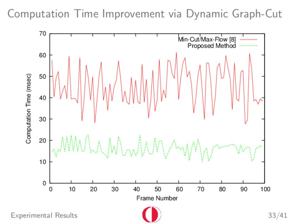 Computation Time Improvement via Dynamic Graph-...