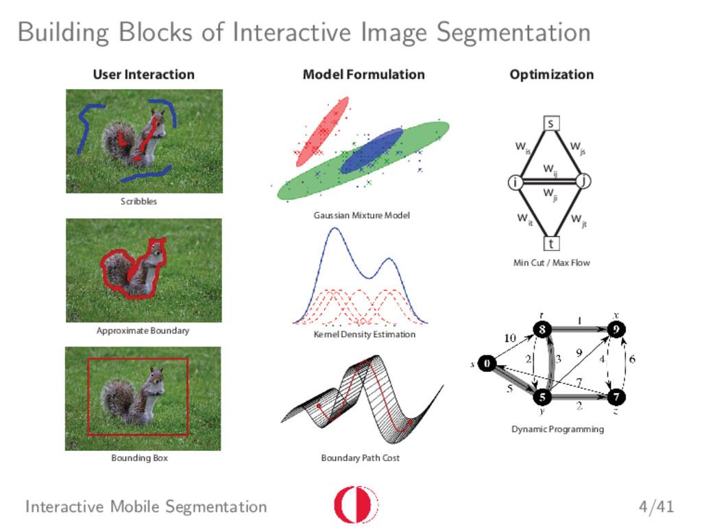 Building Blocks of Interactive Image Segmentati...