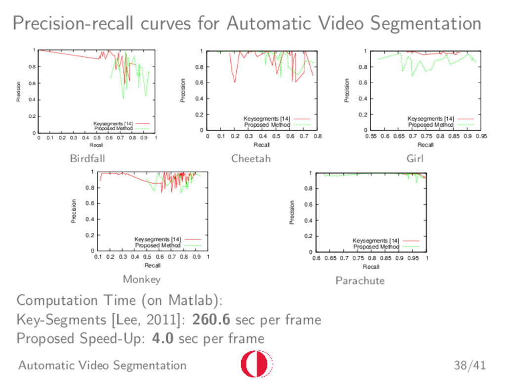Precision-recall curves for Automatic Video Seg...