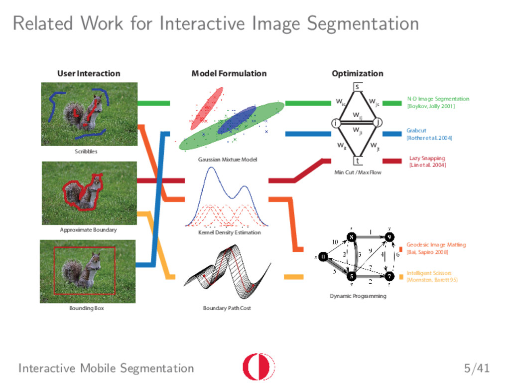 Related Work for Interactive Image Segmentation...