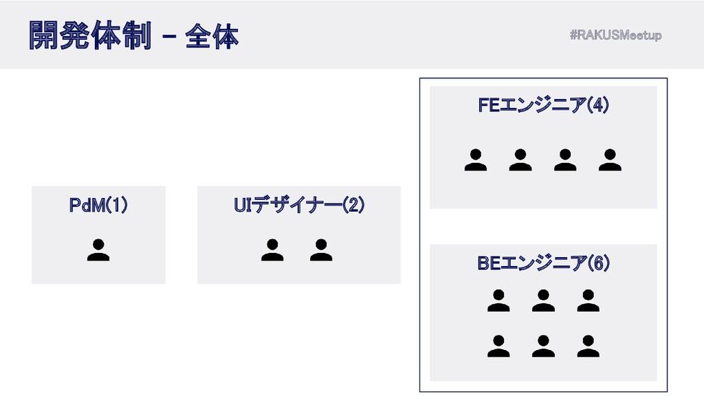 #RAKUSMeetup 開発体制 - 全体 FEエンジニア(4) BEエンジニア(6)...