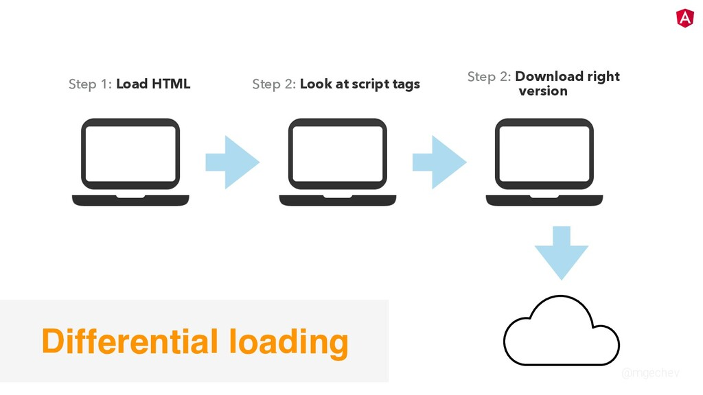 @mgechev Step 1: Load HTML Step 2: Look at scri...