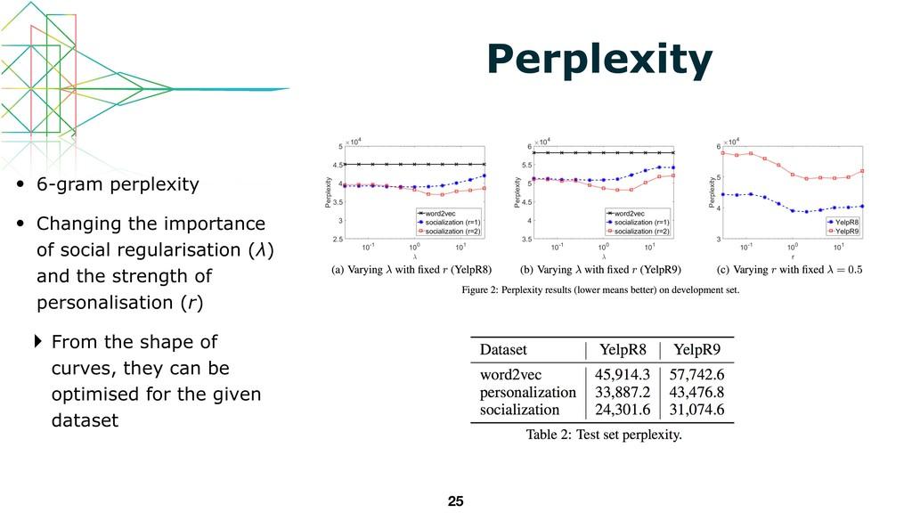 25 Perplexity • 6-gram perplexity • Changing th...