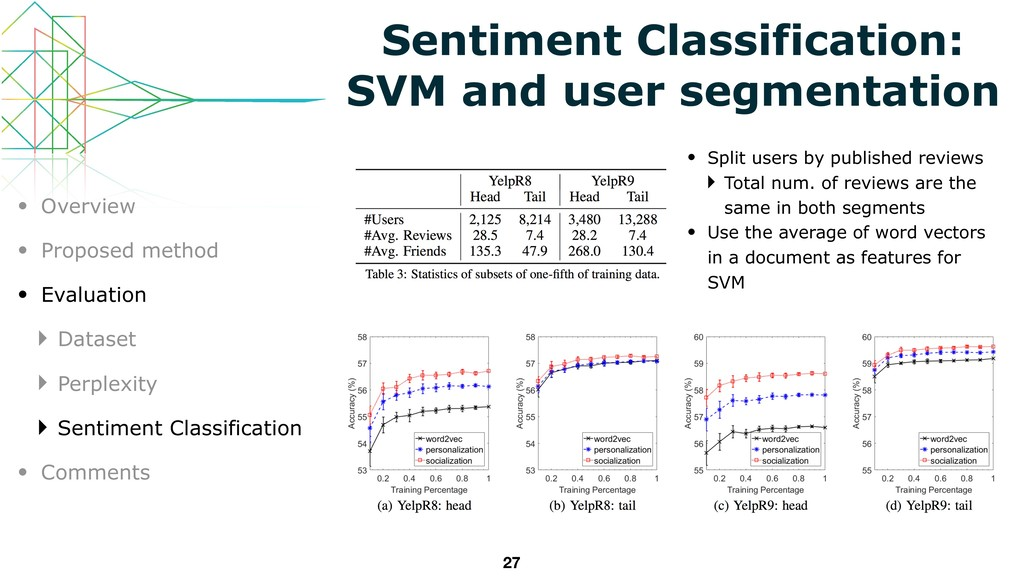 27 Sentiment Classification: SVM and user segme...