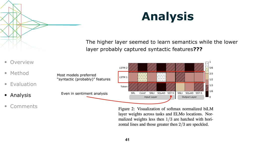 Analysis The higher layer seemed to learn seman...