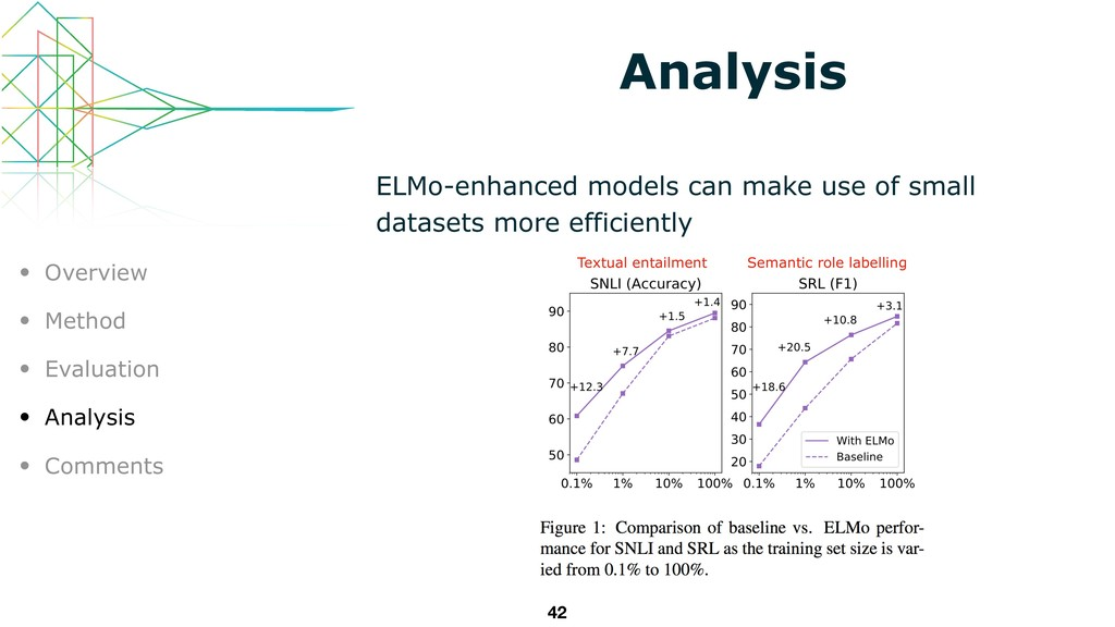 Analysis ELMo-enhanced models can make use of s...