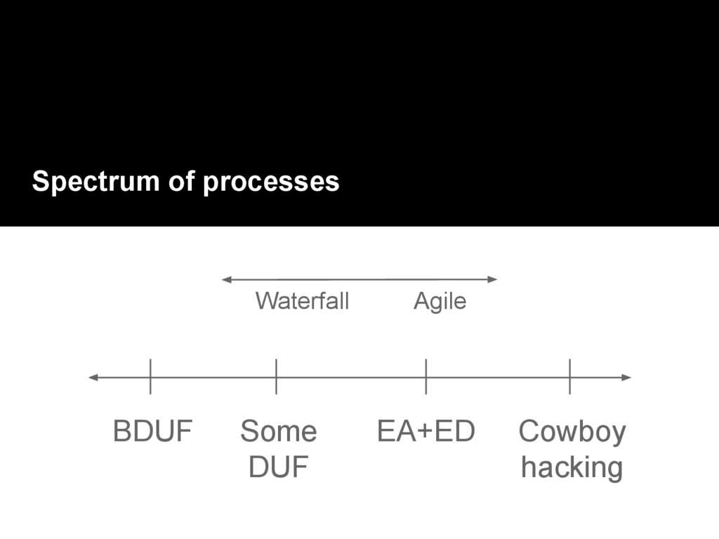 Spectrum of processes BDUF Cowboy hacking Some ...