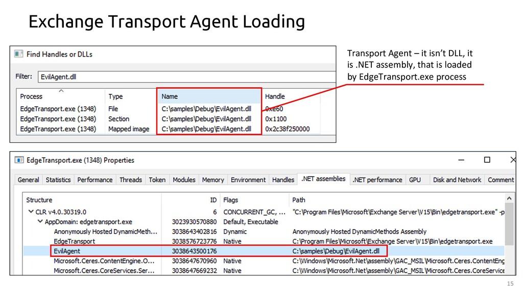 15 Exchange Transport Agent Loading Transport A...