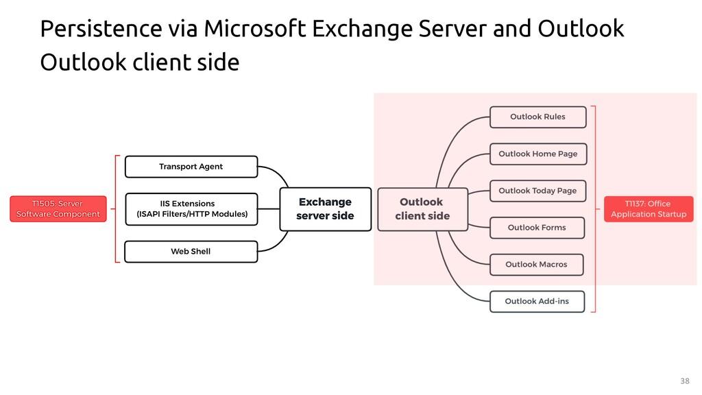 38 Persistence via Microsoft Exchange Server an...