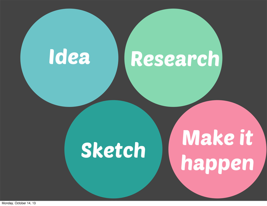 Idea Research Sketch Make it happen Monday, Oct...