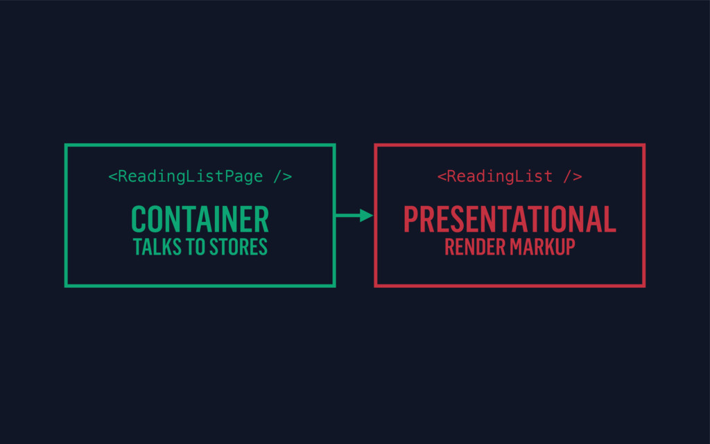 <ReadingListPage /> CONTAINER TALKS TO STORES <...