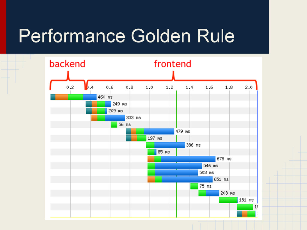 Performance Golden Rule