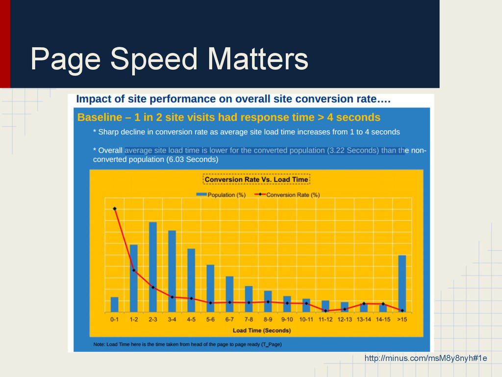Page Speed Matters http://minus.com/msM8y8nyh#1e