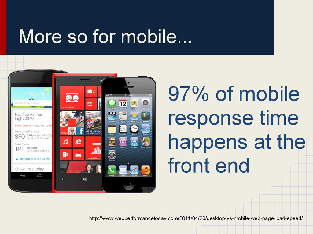 More so for mobile... 97% of mobile response ti...