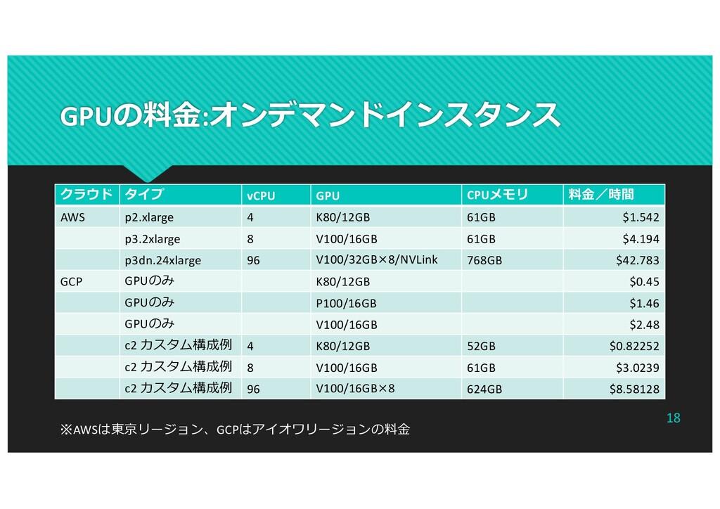 GPUの料⾦:オンデマンドインスタンス クラウド タイプ vCPU GPU CPUメモリ 料⾦...