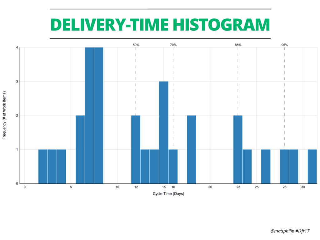 @mattphilip #lkfr17 DELIVERY-TIME HISTOGRAM