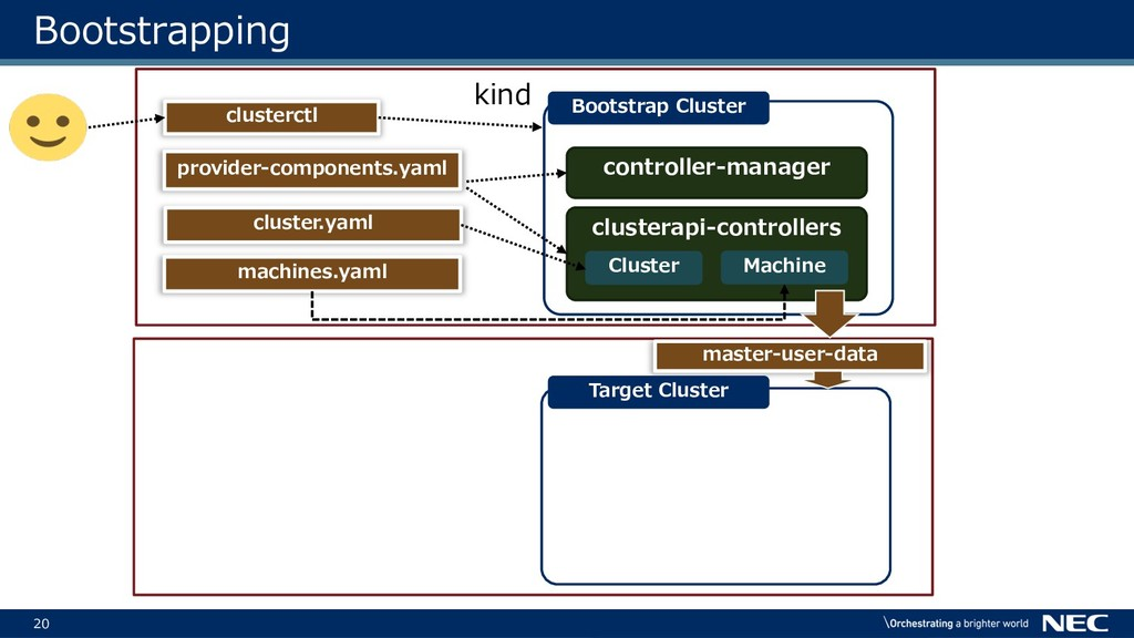 20 Bootstrapping kind clusterctl provider-compo...