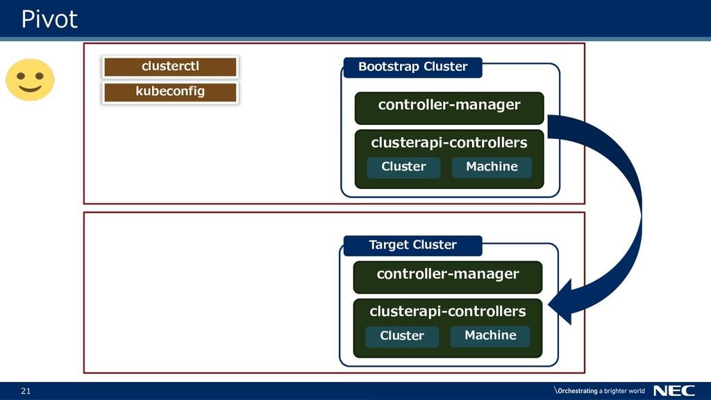 21 Target Cluster controller-manager clusterapi...