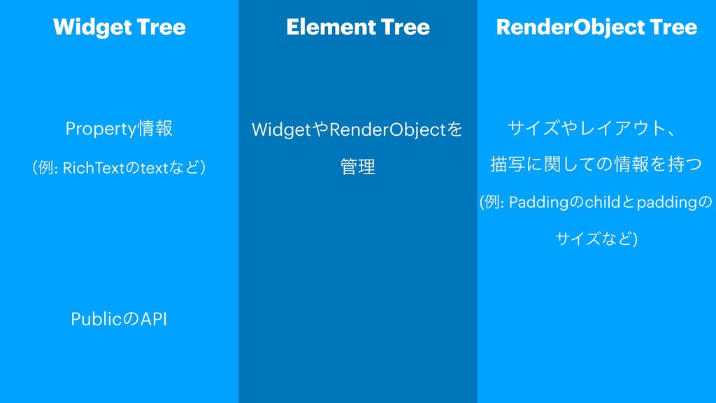 Widget Tree Element Tree RenderObject Tree Prop...