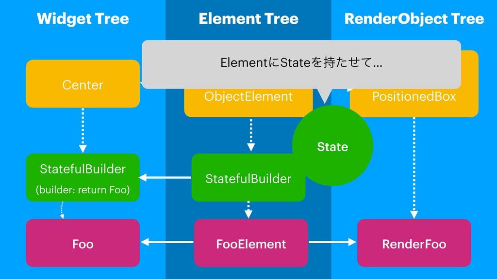 Widget Tree Element Tree RenderObject Tree Cent...