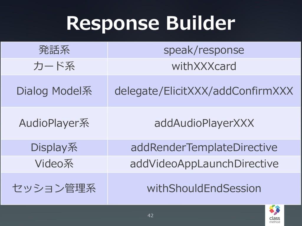 Response Builder 42 発話系 speak/response カード系 wit...