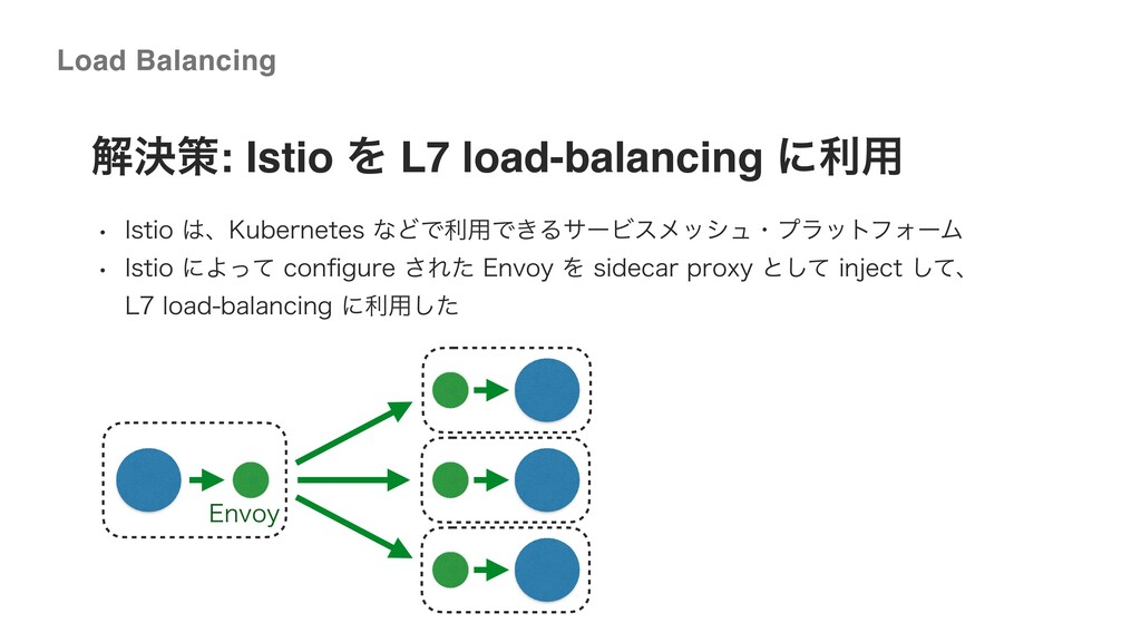 ©2020 Wantedly, Inc. ղܾࡦ: Istio Λ L7 load-balan...