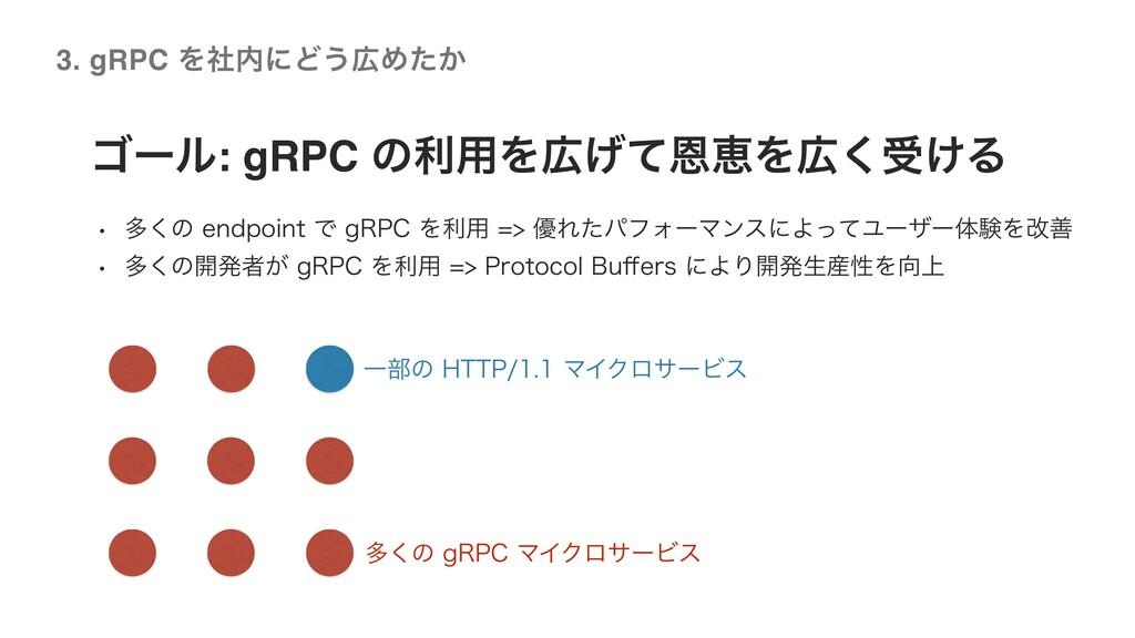©2020 Wantedly, Inc. ΰʔϧ: gRPC ͷར༻Λ͛ͯԸܙΛ͘ड͚Δ ...