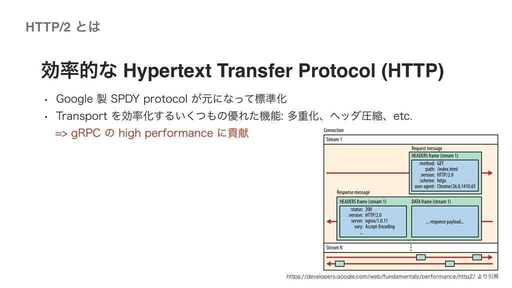 ©2020 Wantedly, Inc. HTTP/2 ͱ ޮతͳ Hypertext T...