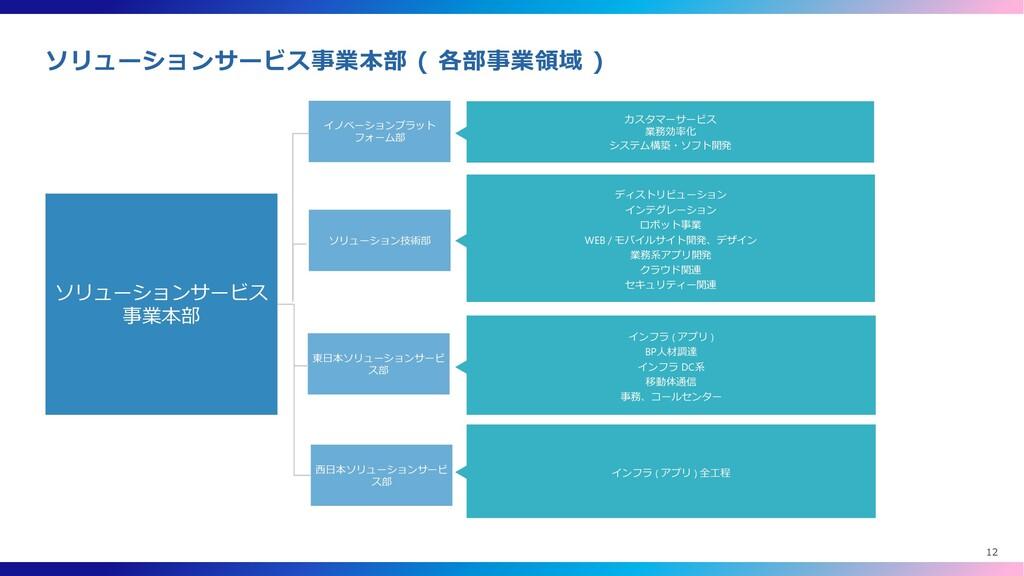 ソリューションサービス 事業本部 イノベーションプラット フォーム部 ソリューション技術部 東...