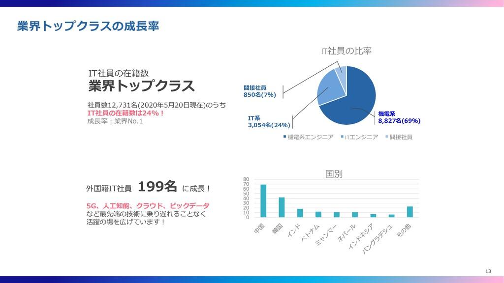 IT社員の比率 機電系エンジニア ITエンジニア 間接社員 機電系 8,827名(69%) 間...