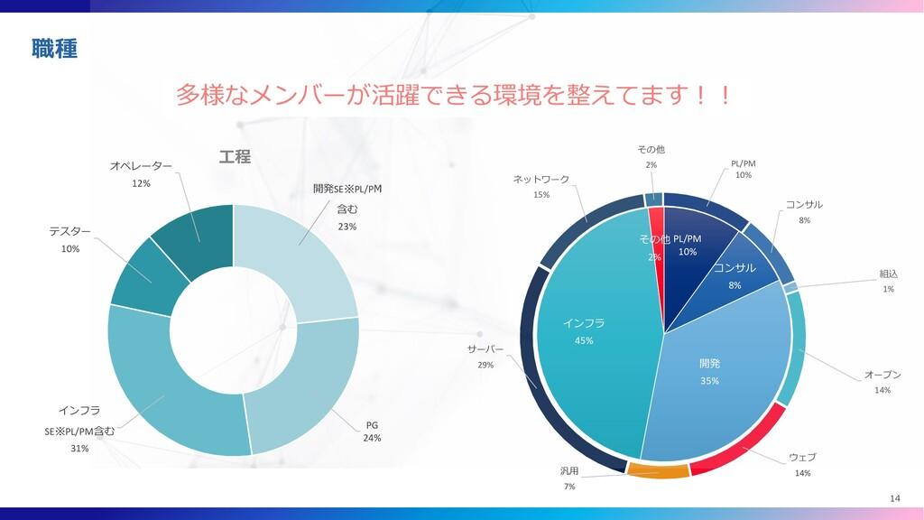 PL/PM 10% コンサル 8% 組込 1% オープン 14% ウェブ 14% 汎用 7% ...