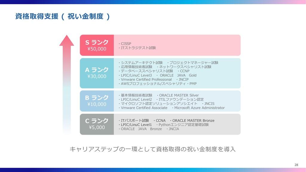 資格取得支援 ( 祝い金制度 ) S ランク ¥50,000 ・CISSP ・ITストラジテス...