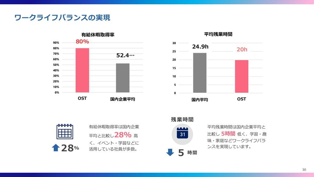 80% 52.4… 0% 10% 20% 30% 40% 50% 60% 70% 80% 90...