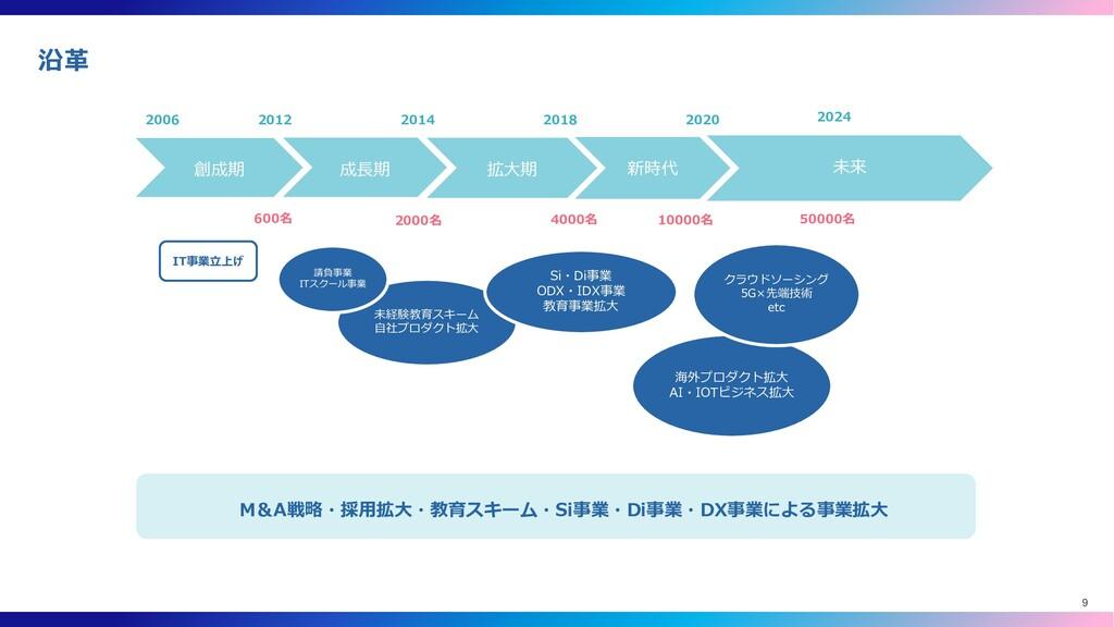 沿革 IT事業立上げ 2012 2014 2018 2020 2024 2006 600名 2...