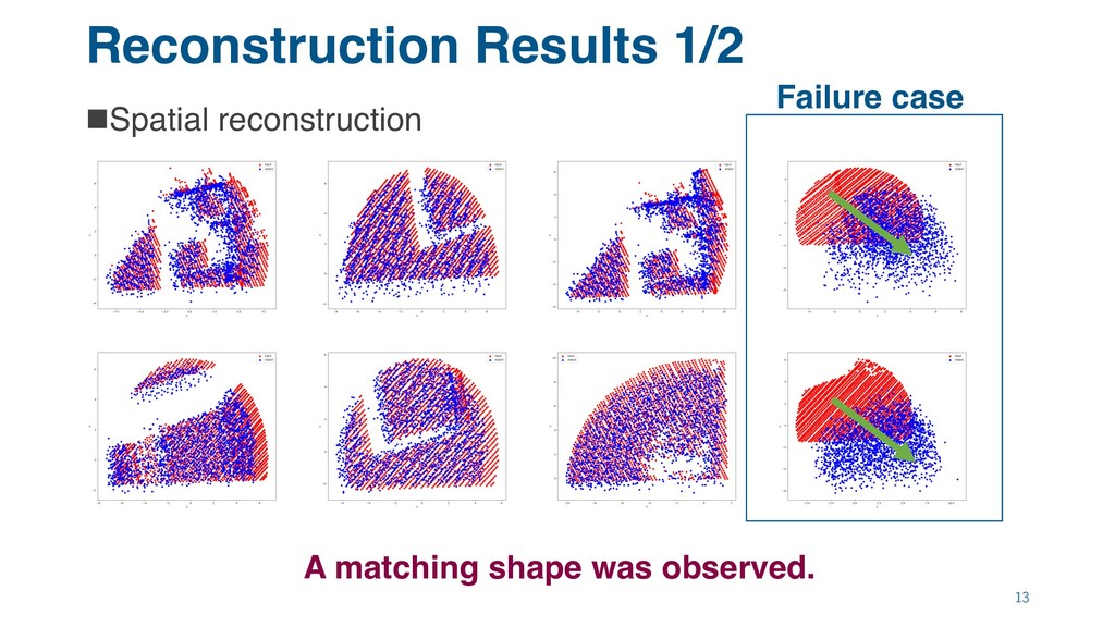 Reconstruction Results 1/2 nSpatial reconstruct...