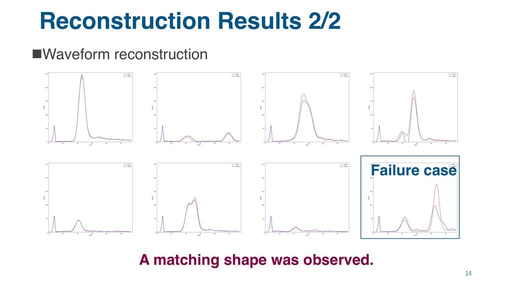 Reconstruction Results 2/2 nWaveform reconstruc...