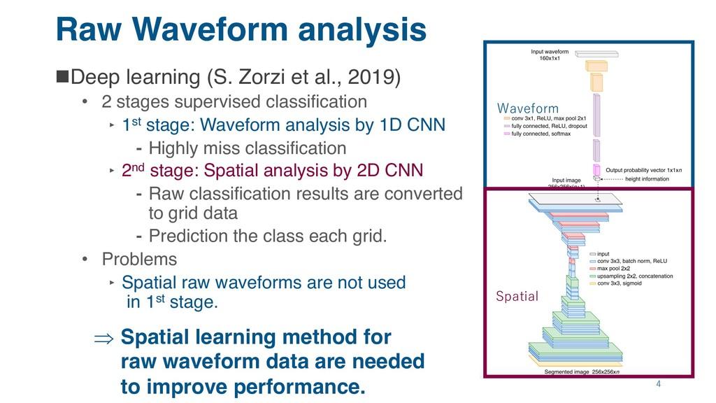 Raw Waveform analysis nDeep learning (S. Zorzi ...