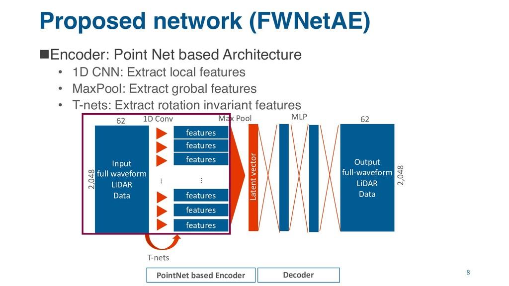 Proposed network (FWNetAE) nEncoder: Point Net ...