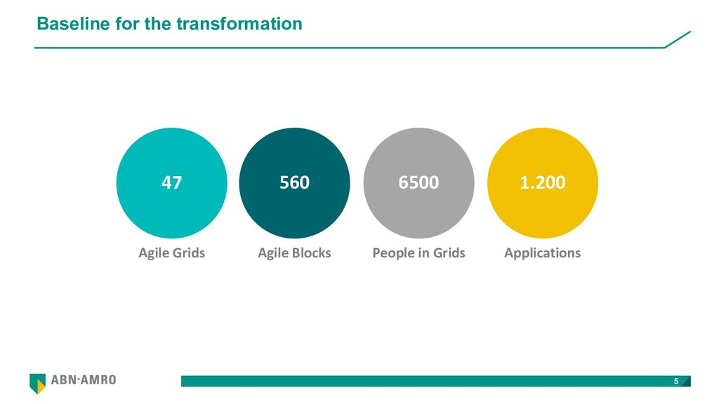Baseline for the transformation 5 Agile Blocks ...