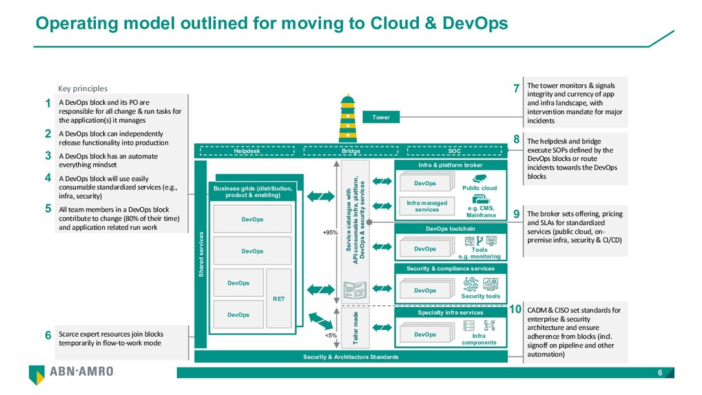 Operating model outlined for moving to Cloud & ...