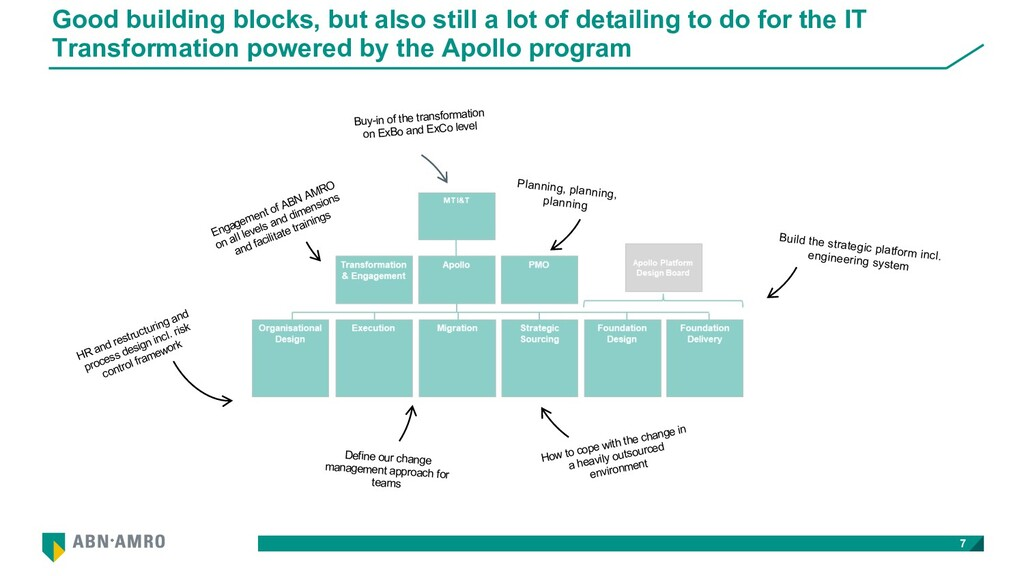 Good building blocks, but also still a lot of d...