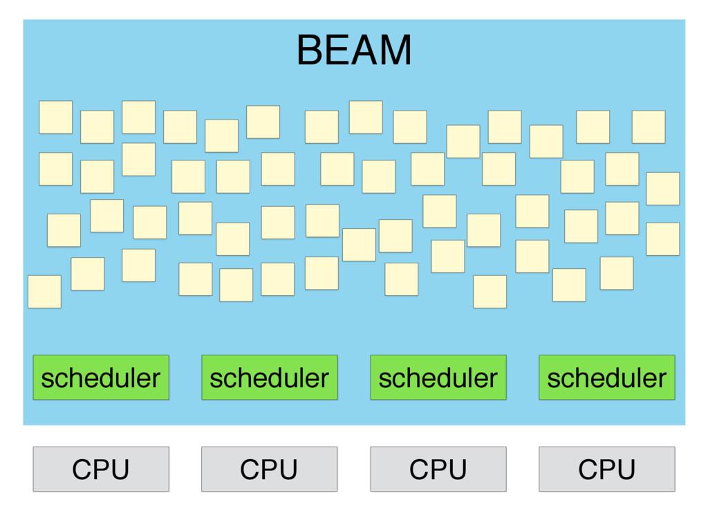 scheduler scheduler scheduler scheduler BEAM CP...